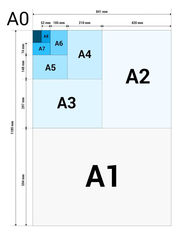 A formát - rozměry